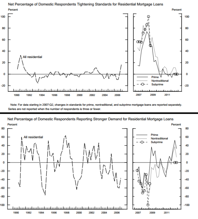 US Bank lending Survey_2