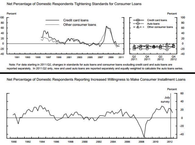 US Bank lending Survey_4