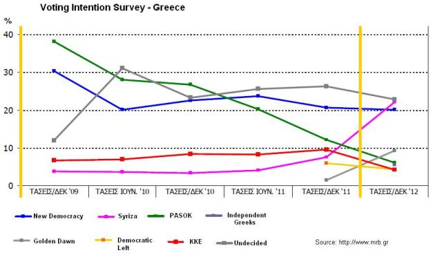 voter Intention Surveys - Gre