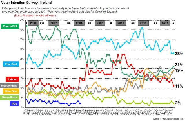 voter Intention Surveys - Ire