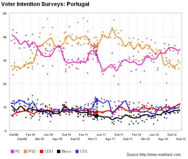 voter Intention Surveys - Pt
