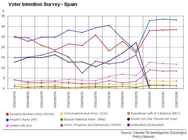 voter Intention Surveys - Spain