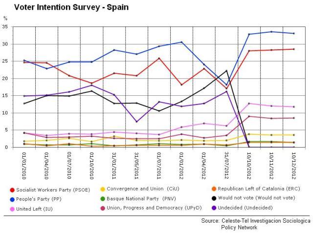 voter Intention Surveys - Spain