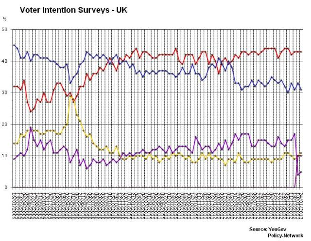 voter Intention Surveys - UK
