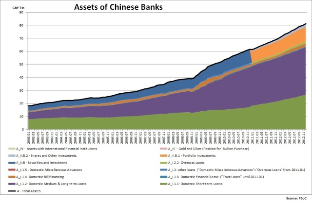 Assets of Chinese Banks_09.02.2013