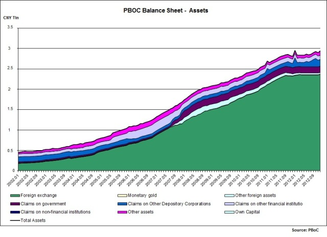 Assets of PBoC_09.02.2013