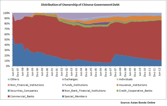 Distribution of Ownership of Chinese Government Debt