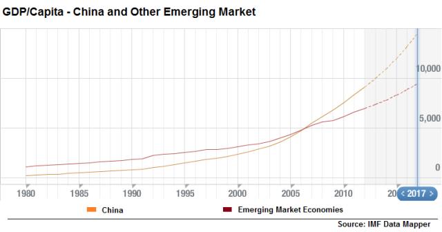 GDP per Capita_IMF Mapper