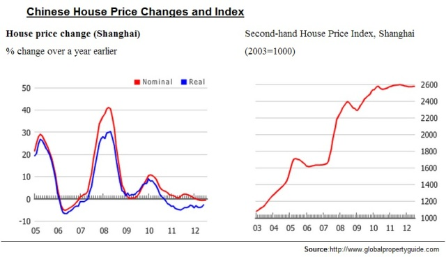 House Prices in China - www.globalpropertyguide