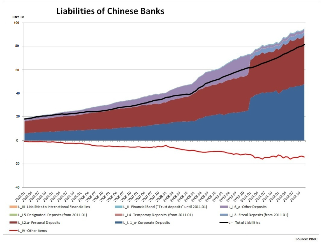 Liabilities of Chinese Banks_a_10.02.2013