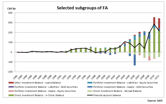 China BoP - Selected subgroups of FA