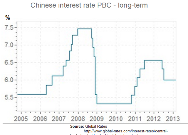 Chinese interest rates