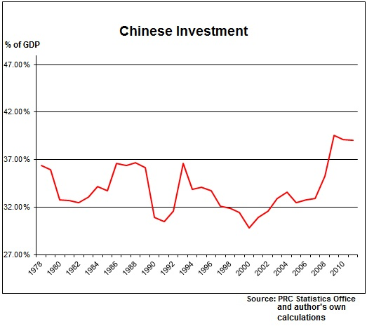 Chinese Investment per GDP