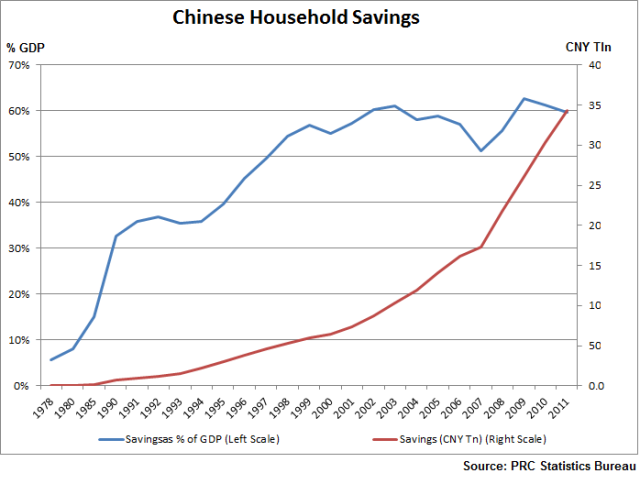 Chinese Savings