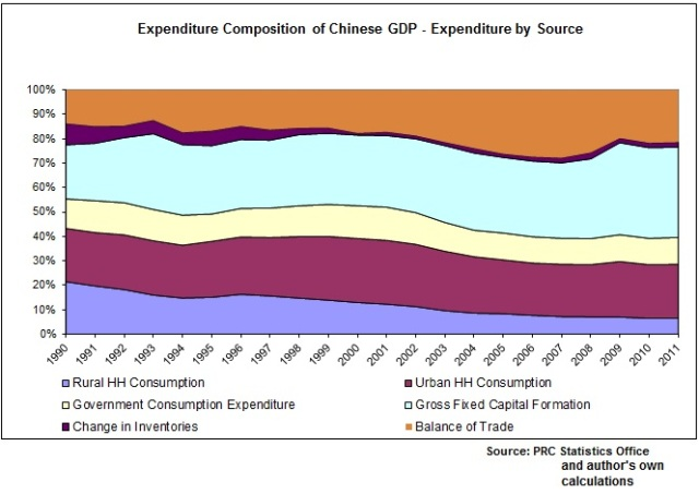 Composition of Chinese GDP