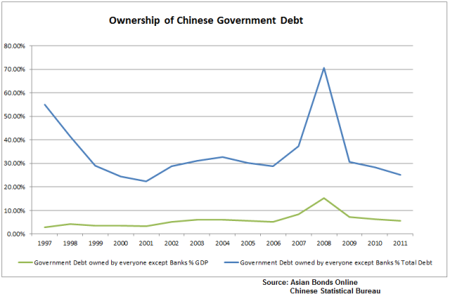 Ownership of Chinese Gov Debt