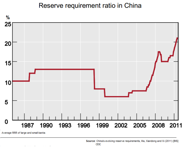 Reserve requirement ratio in China