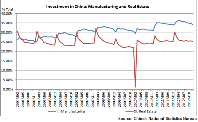 Specs% total Investment in China