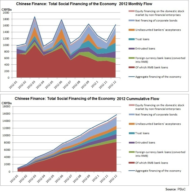 Total Social Financing of the Economy