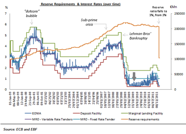 ECB and EONIA