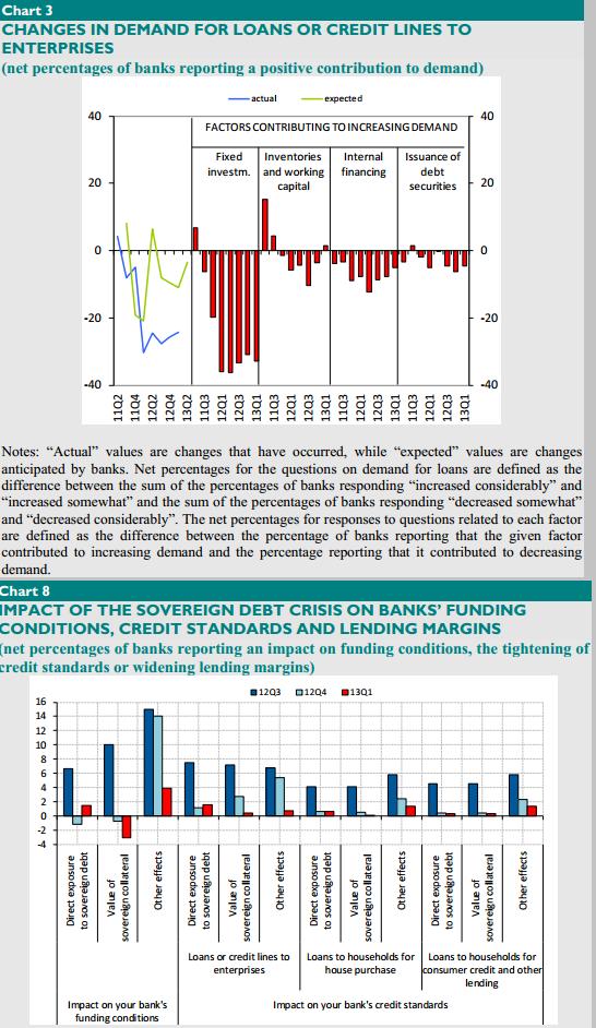 ECB Bank Lending Survey_April 2013