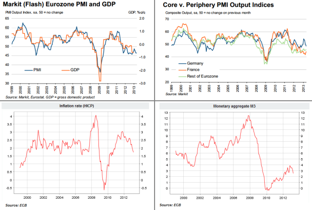 Euro-Zone variables for ECB post