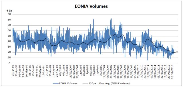 EONIA Volumes