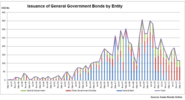 Issuance of Government bonds by public entity