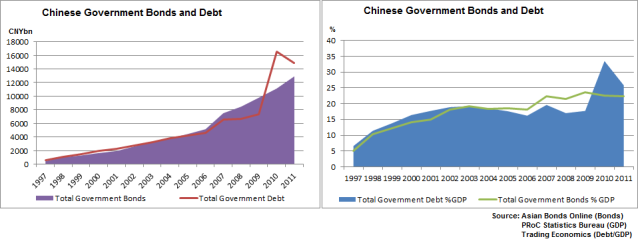 Public Debt and Bonds