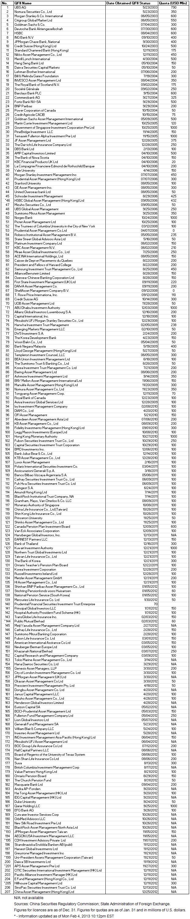 China QFII Table