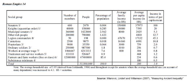 Distribution of Income in the Roman Empire 14AD