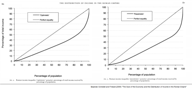 Distribution of Income in the Roman Empire