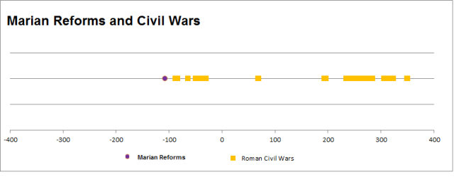 Marian Reforms and Civil Wars