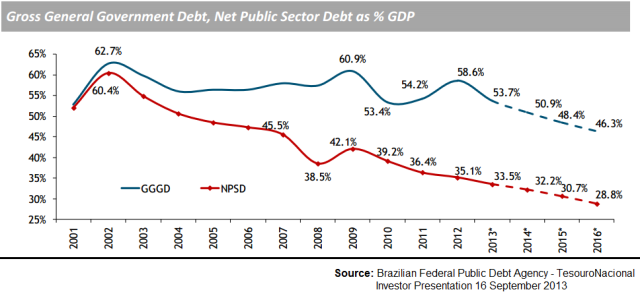 Brazil PDebt-GDP