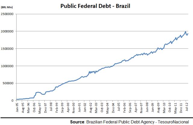 Brazil PDebt