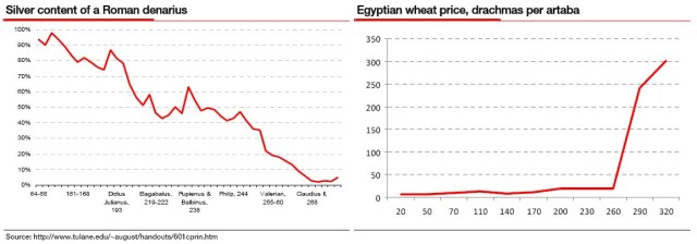 Content of Silver in Roman denarius & price of wheat