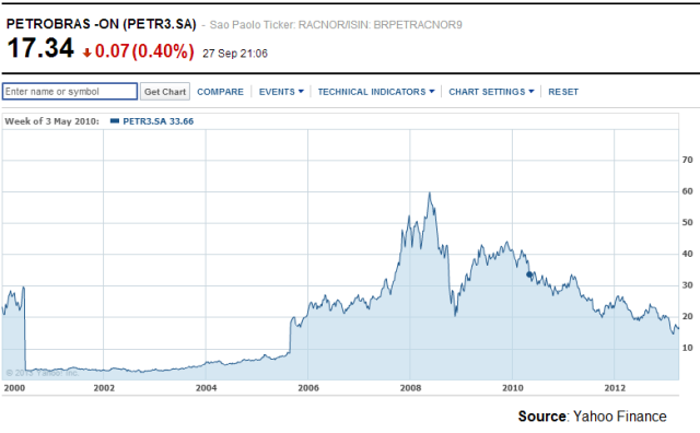 Petrobras stock price