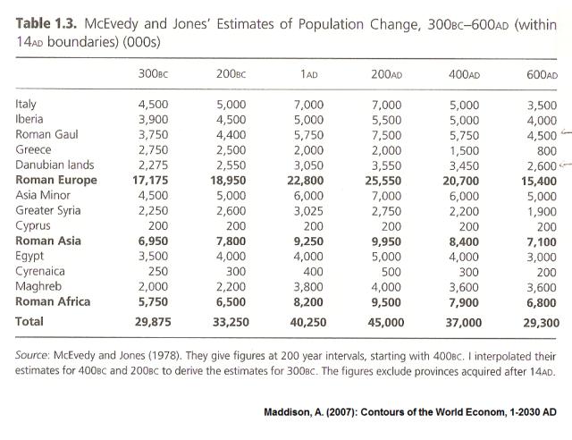 Population change 300BC-600AD