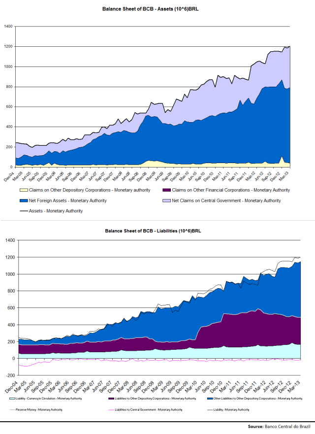 Banco Central do Brazil Balance Sheet_2004-2013