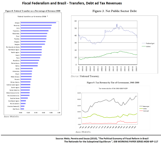 Fiscal Fed in Bra - Transfers, debt and tax
