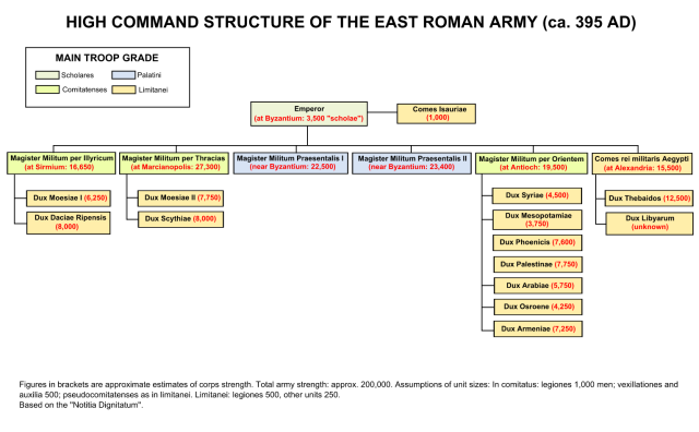 High Command Structure and Nos of the East Roman Army (Ca 395)_ Notitia Dignitatum