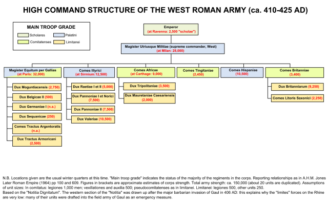 High Command Structure and Nos of the West Roman Army (Ca 410-425)_ Notitia Dignitatum