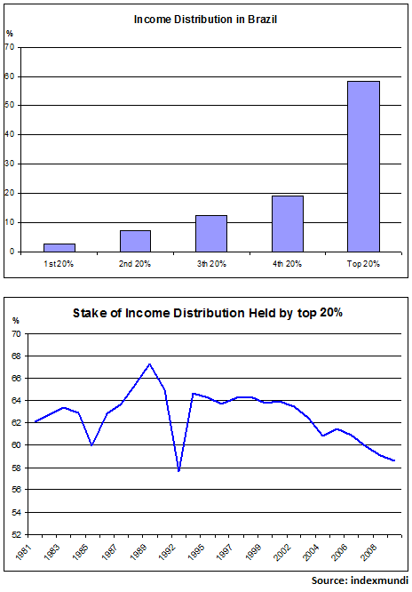 Income Distribution in Brazil_indexmundi 2009