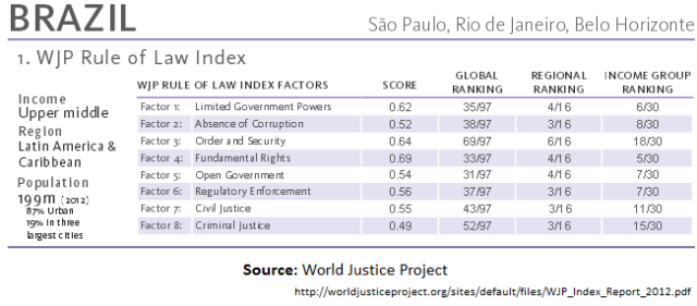 Rule of Law index table Brazil 2012_WJP
