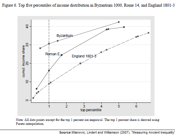 Top 5 percentiles of income distribution in Roman Empire 14AD