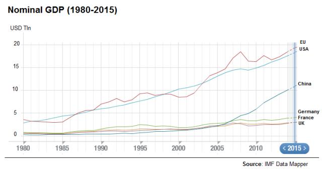 Nominal GDP 1980-2013