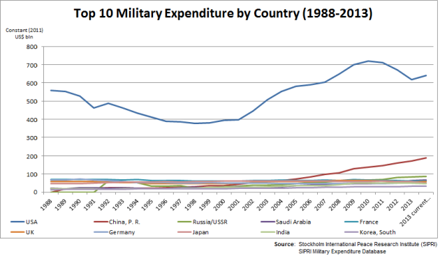 Top 10 Military Expenditure by Country_Sipri 2014