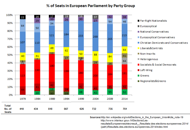 Evolution of distribution of seats in EP