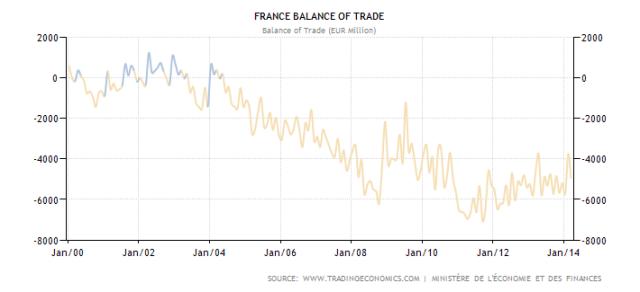 france-balance-of-trade