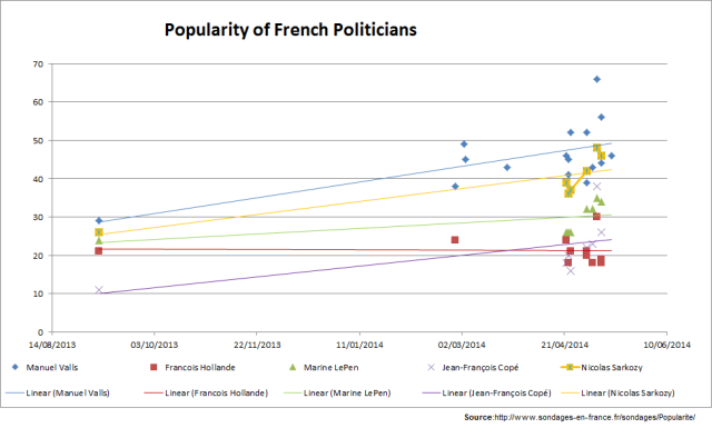 French Politicians popularity